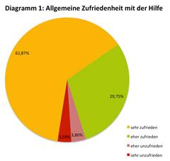 Allgemeine-Zufriedenheit-mit-der-Hilfe-von-ATZ